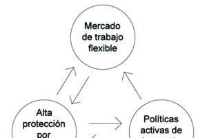 Principios comunes de 'flexiguridad'